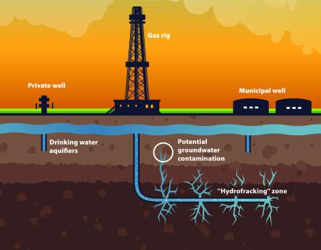 Infografica del metodo Fracking